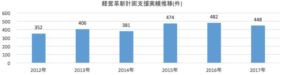 直近(6年)の年間経営革新計画支援実績推移
