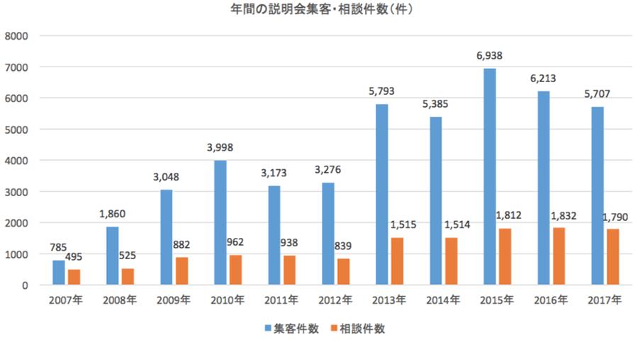 事業開始からの年間説明会集客・相談件数の推移