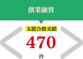 創業融資 支援合格実績 470件