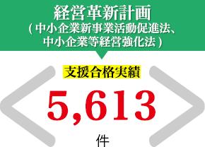 経営革新計画(中小企業新事業活動促進法、中小企業等経営強化法) 支援合格実績 5,083件